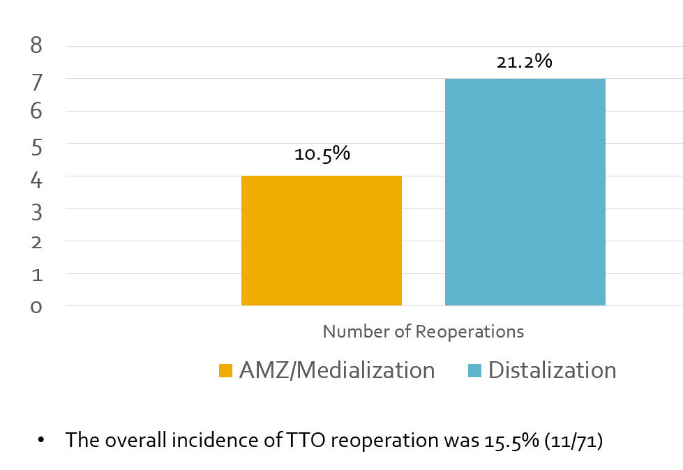 Figure 2: The overall reoperation rates after AMZ vs. DTZ are shown.