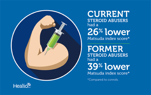 Infographic: Current steroid abusers had a 26% lower Matsuda Index score, while former abusers had a 39% lower Matsuda Index score