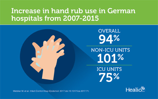 Infographic shows dramatic increase in use of antibacterial hand rub in German hospitals