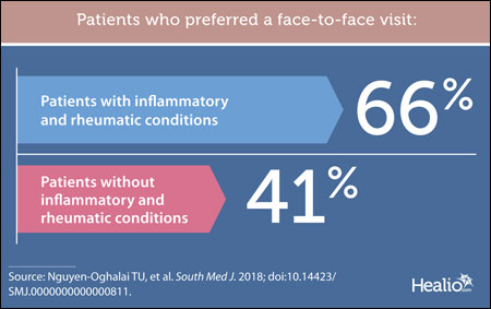 Patient preference graphic