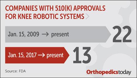 Knee Robotics systems