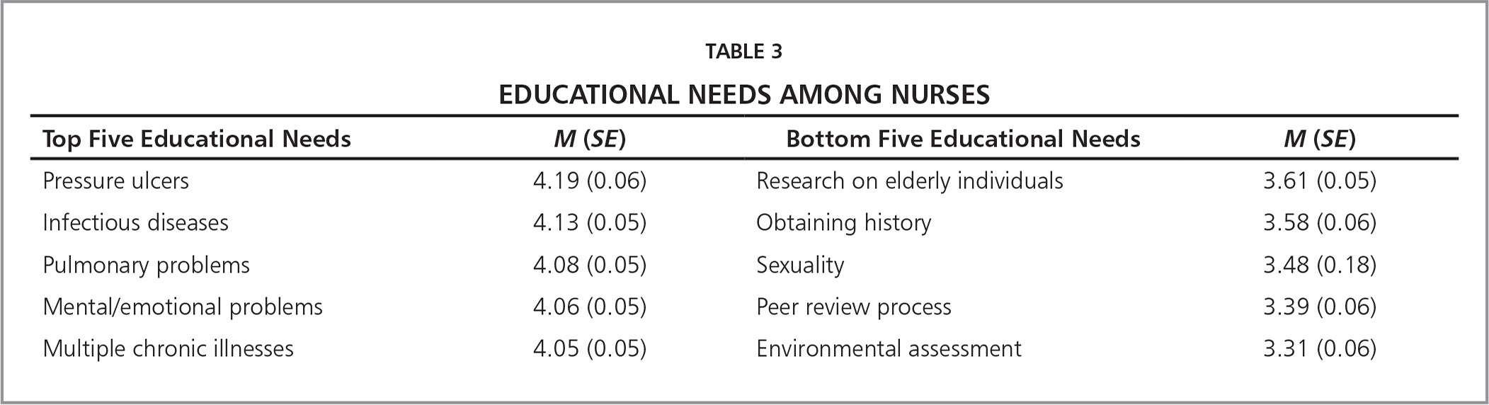 Continuing Education Preferences, Facilitators, and Barriers