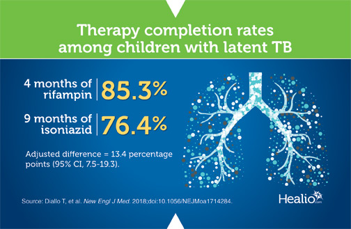 Infographic on therapy completion rates among kids with latent TB